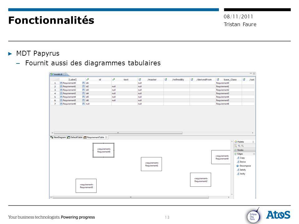 13 08/11/2011 Tristan Faure Fonctionnalités ▶ MDT Papyrus – Fournit aussi des diagrammes tabulaires