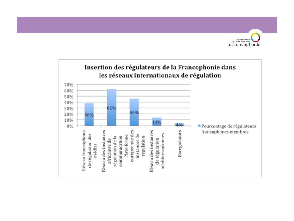 L'examen des situations nationales en matière de régulation des médias fait ressortir de grandes disparités entre pays et entre zones francophones.