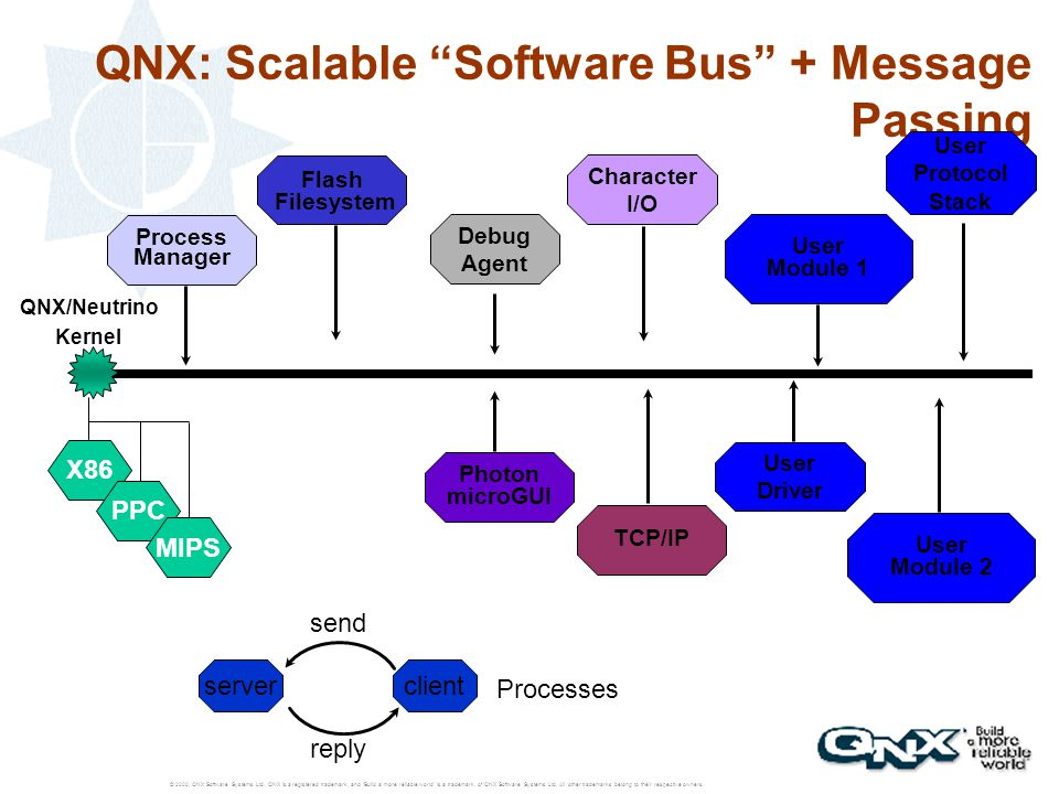 © 2000, QNX Software Systems Ltd. QNX is a registered trademark, and 'Build a more reliable world' is a trademark, of QNX Software Systems Ltd. All ot