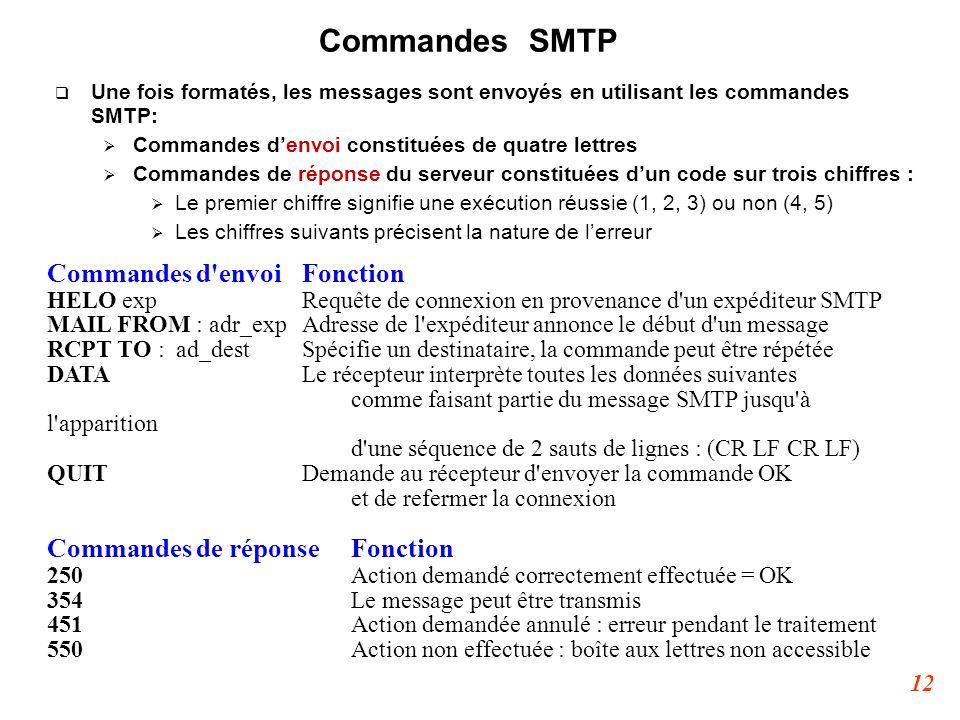 12 Commandes SMTP  Une fois formatés, les messages sont envoyés en utilisant les commandes SMTP:  Commandes d'envoi constituées de quatre lettres 