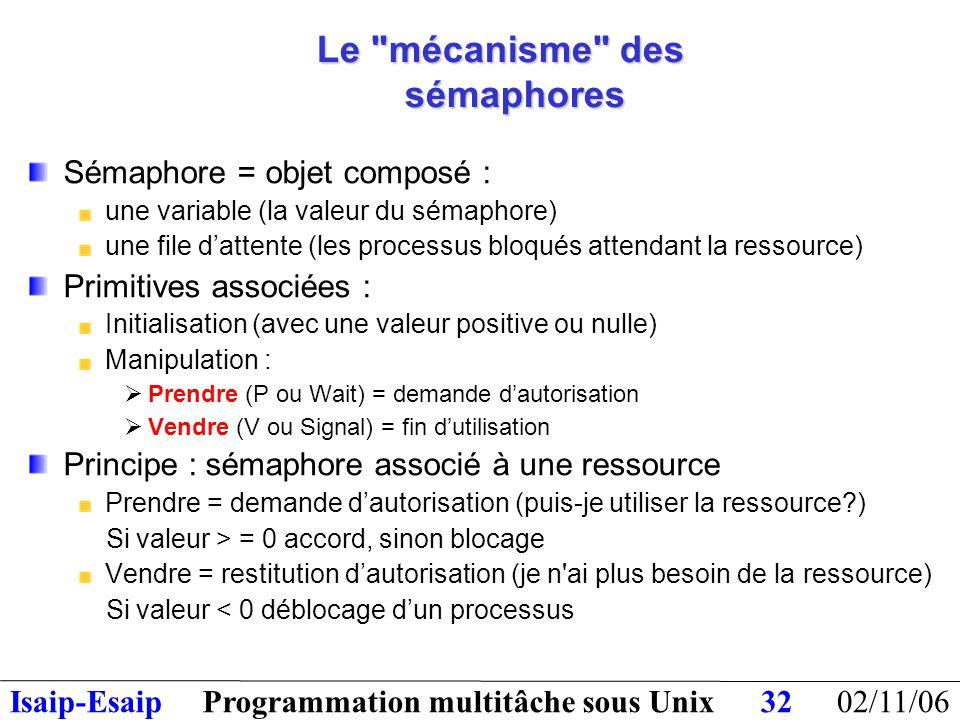 02/11/06Programmation multitâche sous UnixIsaip-Esaip32 Le mécanisme des sémaphores Sémaphore = objet composé : une variable (la valeur du sémaphore) une file d'attente (les processus bloqués attendant la ressource) Primitives associées : Initialisation (avec une valeur positive ou nulle) Manipulation :  Prendre (P ou Wait) = demande d'autorisation  Vendre (V ou Signal) = fin d'utilisation Principe : sémaphore associé à une ressource Prendre = demande d'autorisation (puis-je utiliser la ressource?) Si valeur > = 0 accord, sinon blocage Vendre = restitution d'autorisation (je n ai plus besoin de la ressource) Si valeur < 0 déblocage d'un processus