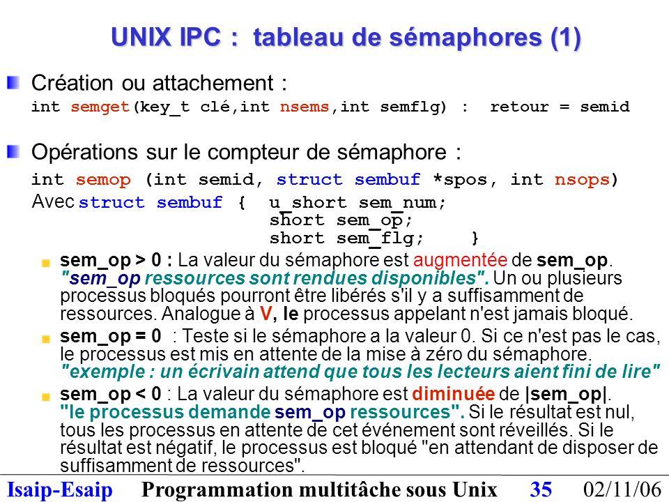 02/11/06Programmation multitâche sous UnixIsaip-Esaip35 UNIX IPC : tableau de sémaphores (1) Création ou attachement : int semget(key_t clé,int nsems,int semflg) : retour = semid Opérations sur le compteur de sémaphore : int semop (int semid, struct sembuf *spos, int nsops) Avec struct sembuf{u_short sem_num; short sem_op; short sem_flg; } sem_op > 0 : La valeur du sémaphore est augmentée de sem_op.