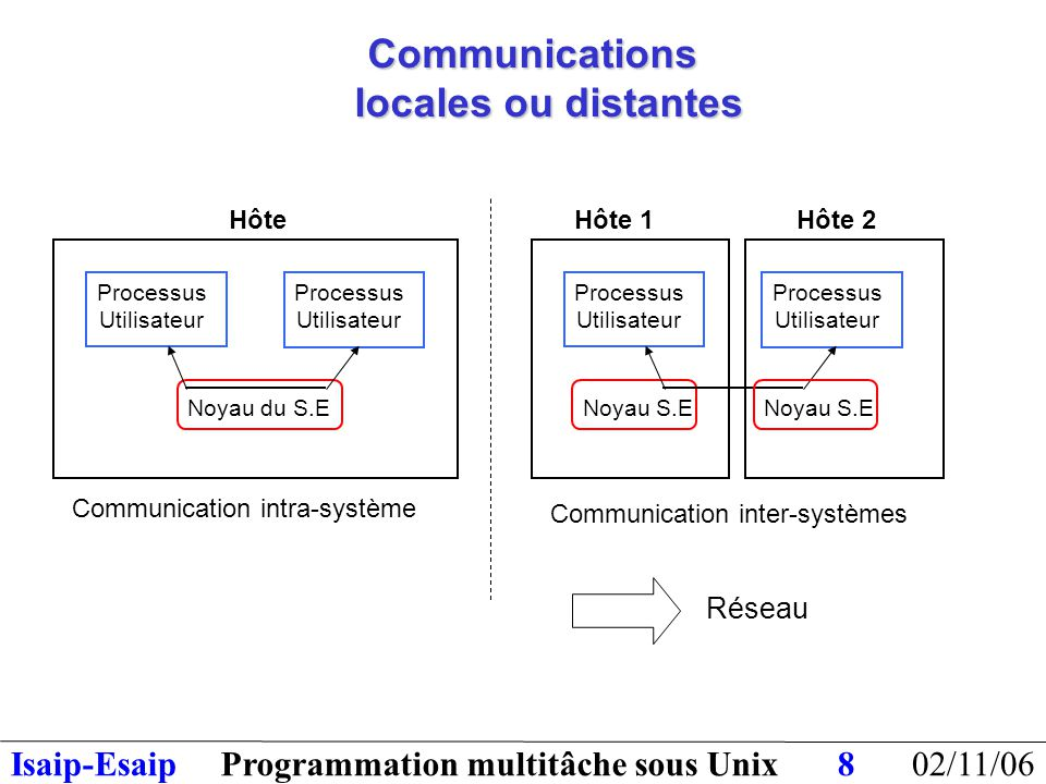 02/11/06Programmation multitâche sous UnixIsaip-Esaip8 Communications locales ou distantes Processus Utilisateur Processus Utilisateur Noyau du S.E Hôte Communication intra-système Processus Utilisateur Processus Utilisateur Noyau S.E Hôte 2 Noyau S.E Hôte 1 Communication inter-systèmes Réseau