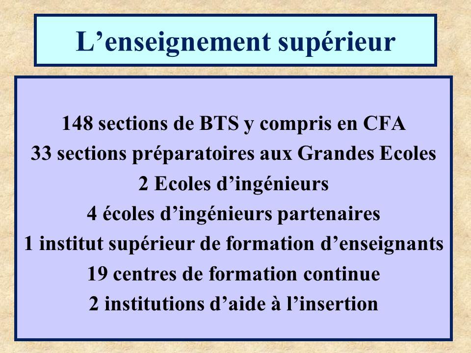 L'enseignement supérieur 148 sections de BTS y compris en CFA 33 sections préparatoires aux Grandes Ecoles 2 Ecoles d'ingénieurs 4 écoles d'ingénieurs partenaires 1 institut supérieur de formation d'enseignants 19 centres de formation continue 2 institutions d'aide à l'insertion