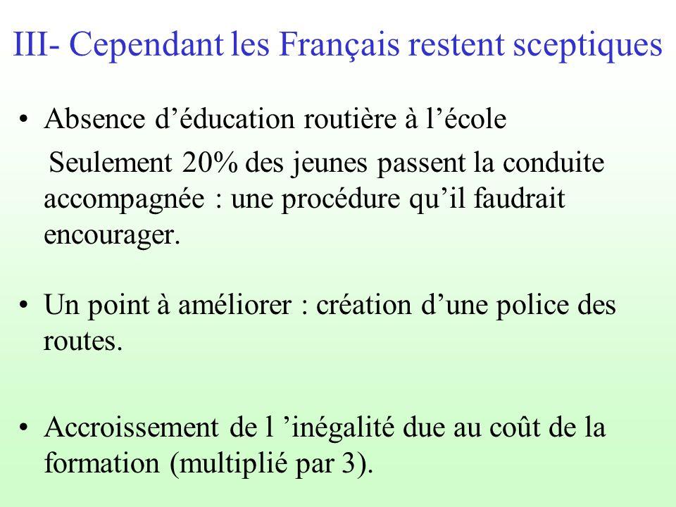III- Cependant les Français restent sceptiques Absence d'éducation routière à l'école Seulement 20% des jeunes passent la conduite accompagnée : une procédure qu'il faudrait encourager.