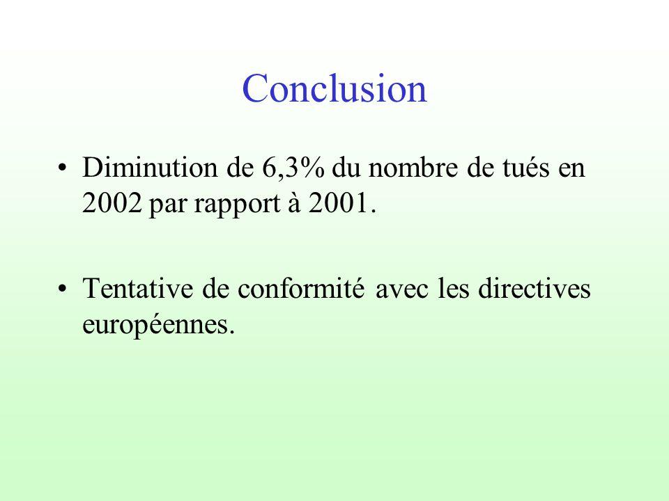 Conclusion Diminution de 6,3% du nombre de tués en 2002 par rapport à 2001.