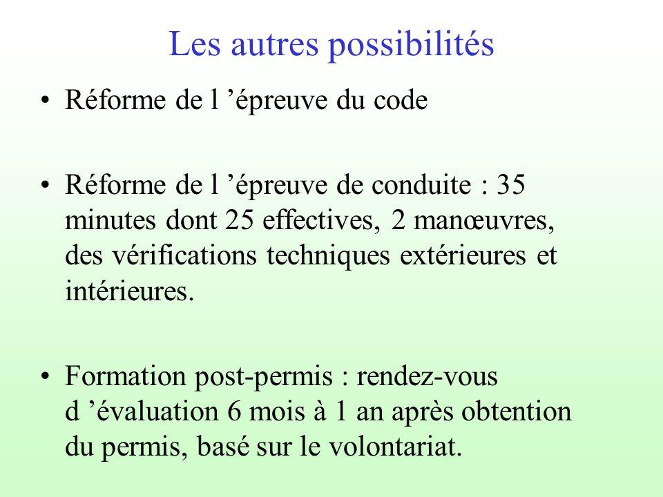 Les autres possibilités Réforme de l 'épreuve du code Réforme de l 'épreuve de conduite : 35 minutes dont 25 effectives, 2 manœuvres, des vérifications techniques extérieures et intérieures.