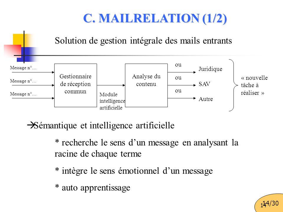 14 Solution de gestion intégrale des mails entrants  Sémantique et intelligence artificielle * recherche le sens d'un message en analysant la racine
