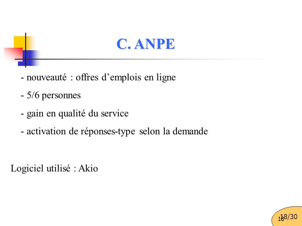 18 - nouveauté : offres d'emplois en ligne - 5/6 personnes - gain en qualité du service - activation de réponses-type selon la demande Logiciel utilisé : Akio C.