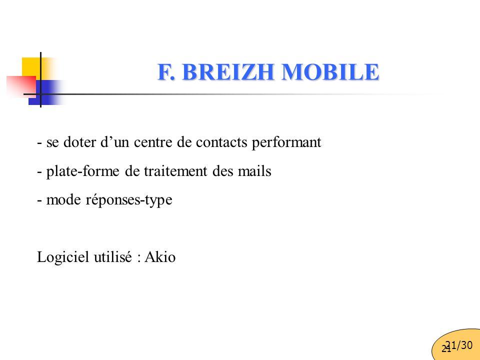 21 - se doter d'un centre de contacts performant - plate-forme de traitement des mails - mode réponses-type Logiciel utilisé : Akio F. BREIZH MOBILE 2