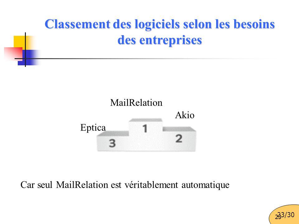 23 Classement des logiciels selon les besoins des entreprises Eptica Akio MailRelation Car seul MailRelation est véritablement automatique 23/30