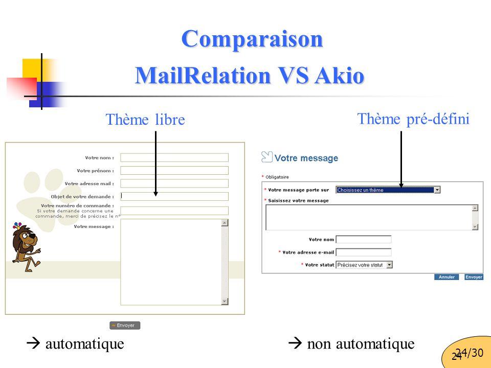 24 Thème pré-défini Thème libre  automatique  non automatique MailRelation VS Akio Comparaison 24/30