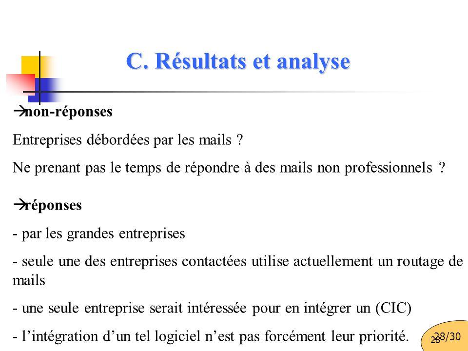 28 C. Résultats et analyse  non-réponses Entreprises débordées par les mails ? Ne prenant pas le temps de répondre à des mails non professionnels ? 
