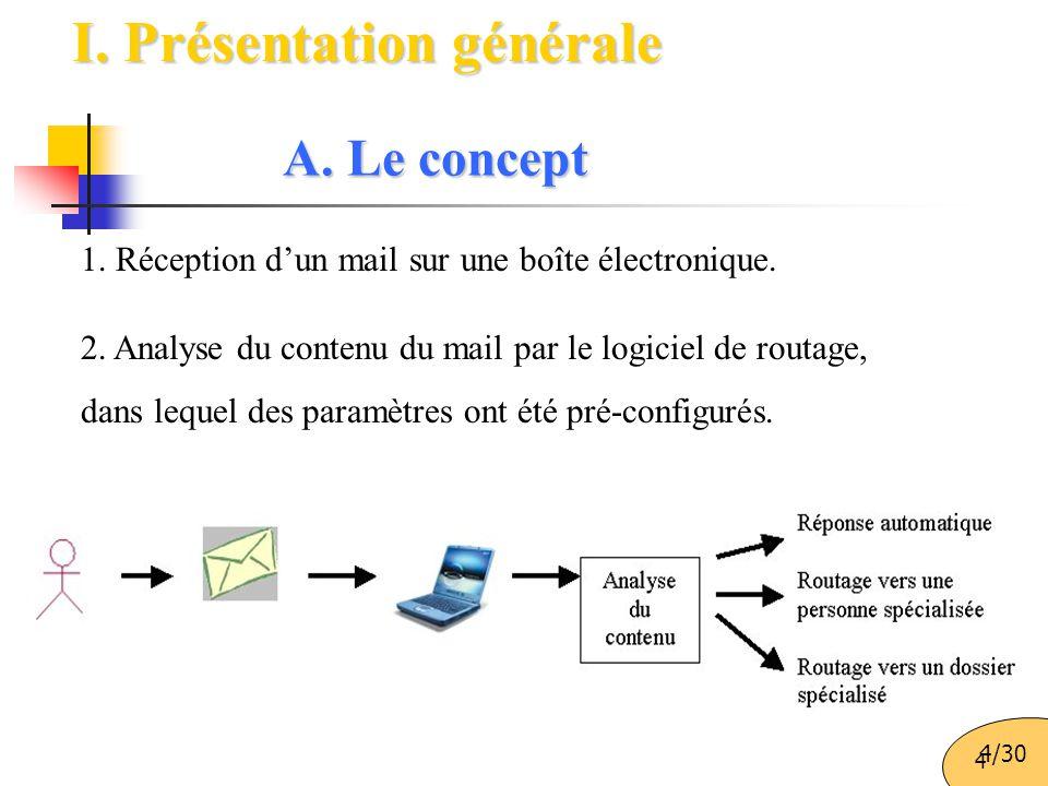 4 I. Présentation générale 1. Réception d'un mail sur une boîte électronique. 2. Analyse du contenu du mail par le logiciel de routage, dans lequel de