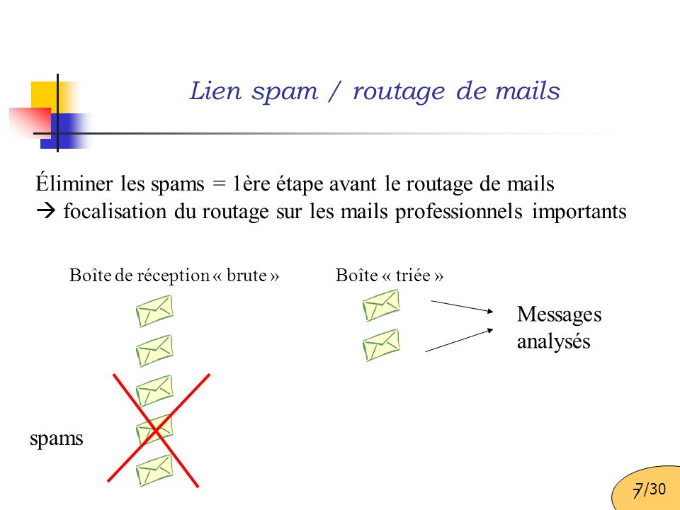 7 Éliminer les spams = 1ère étape avant le routage de mails  focalisation du routage sur les mails professionnels importants spams Boîte de réception « brute » Boîte « triée » Messages analysés Lien spam / routage de mails 7/30