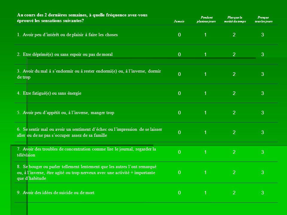 PHQ-9 Questionnaire 3 2 1 0 9. Avoir des idées de suicide ou de mort 3 2 1 0 8.