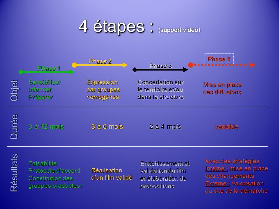 4 étapes : 4 étapes : (support vidéo) SensibiliserInformerPréparer Objet Durée Résultats Faisabilité Protocole d'accord Constitution des groupes producteur Expression par groupes homogènes Concertation sur le territoire et/ou dans la structure Mise en place des diffusions Enrichissement et validation du film et élaboration de propositions Avec des stratégies : Interne : mise en place des changements, Externe : Valorisation du site de la démarche Phase 1 Phase 2 Phase 3 Phase 4 3 à 12 mois 3 à 6 mois 2 à 4 mois variableRéalisation d'un film validé