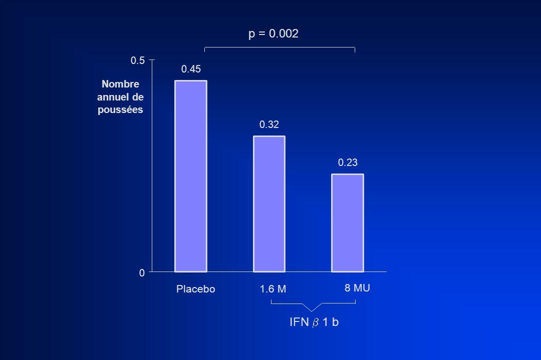 POURCENTAGE DE PATIENTS EXEMPTS DE POUSSÉES 16% 14% 21% 18% 31% 22% 35% Placebo1.6 M8 M 2 ans 3 ans IFN  1 b p = 0.097 NS p = 0.007
