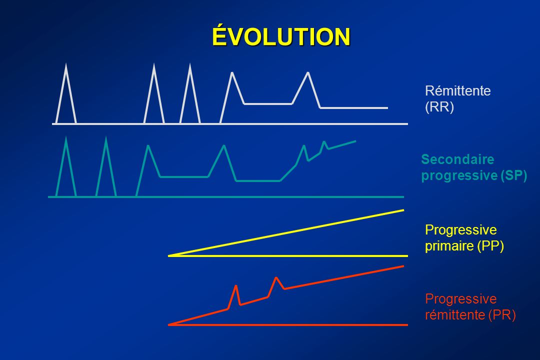 ÉVOLUTION Rémittente (RR) Secondaire progressive (SP) Progressive primaire (PP) Progressive rémittente (PR)