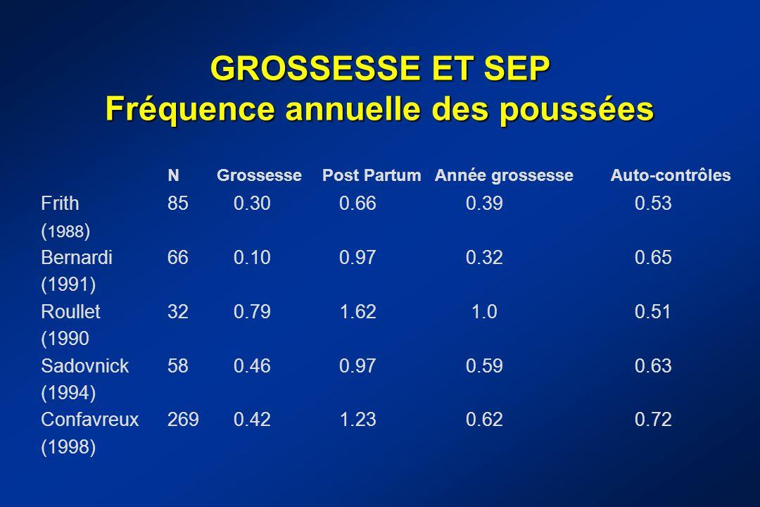 GROSSESSE ET SEP Fréquence annuelle des poussées NGrossessePost PartumAnnée grossesseAuto-contrôles Frith850.300.660.390.53 ( 1988 ) Bernardi660.100.9
