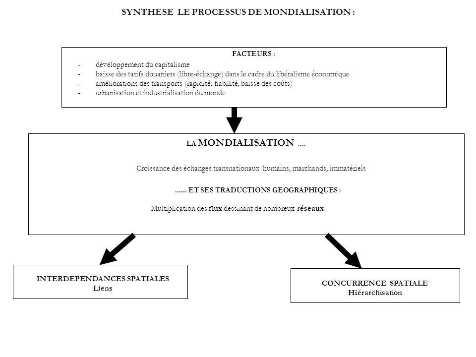 SYNTHESE LE PROCESSUS DE MONDIALISATION : FACTEURS : LA MONDIALISATION.......... ET SES TRADUCTIONS GEOGRAPHIQUES : - développement du capitalisme - b