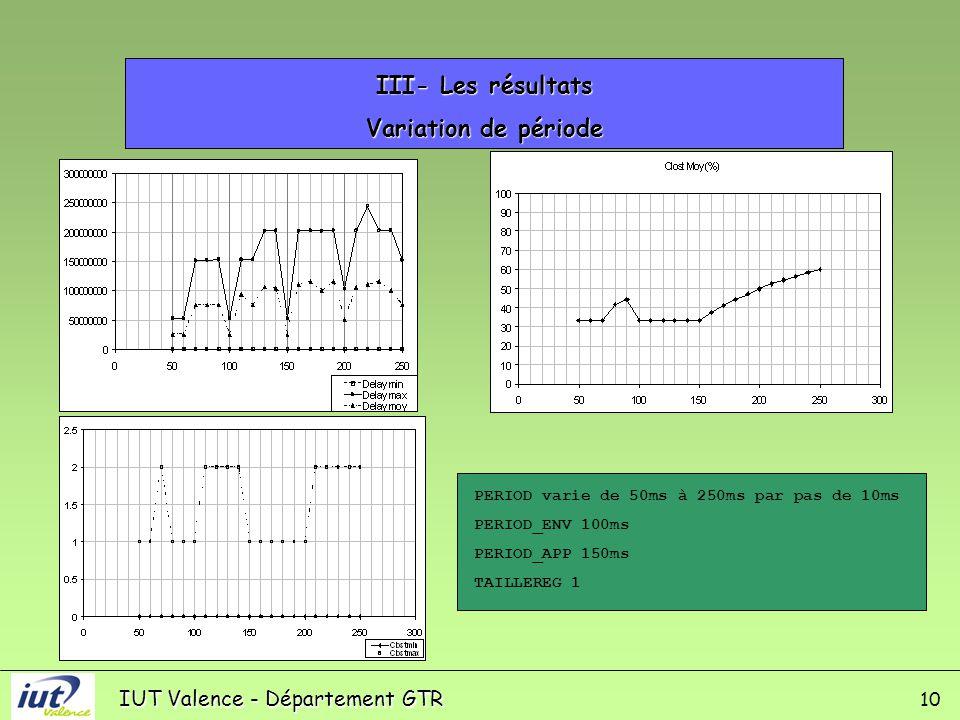 IUT Valence - Département GTR III- Les résultats Variation de période 10 PERIOD varie de 50ms à 250ms par pas de 10ms PERIOD_ENV 100ms PERIOD_APP 150ms TAILLEREG 1
