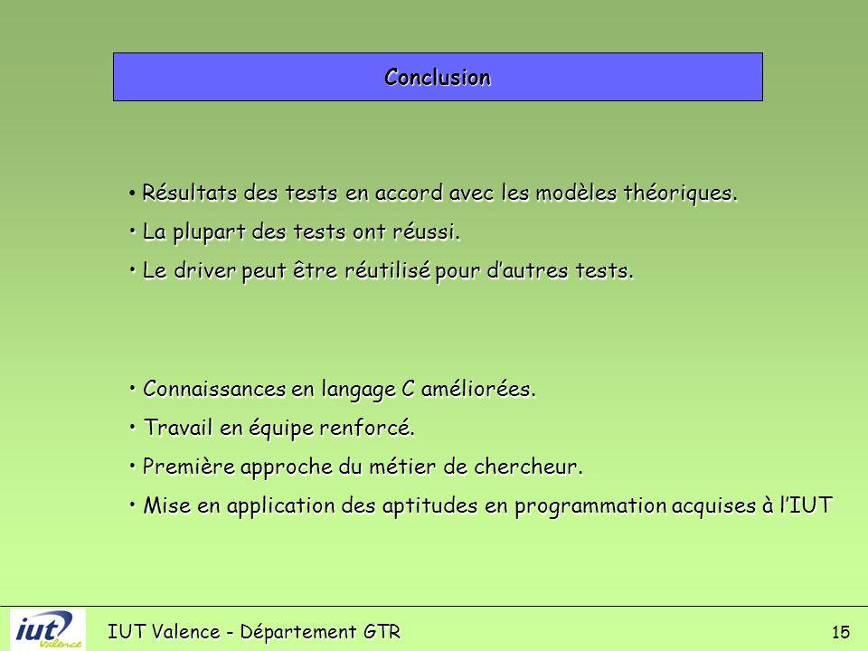 IUT Valence - Département GTR Conclusion 15 Résultats des tests en accord avec les modèles théoriques.