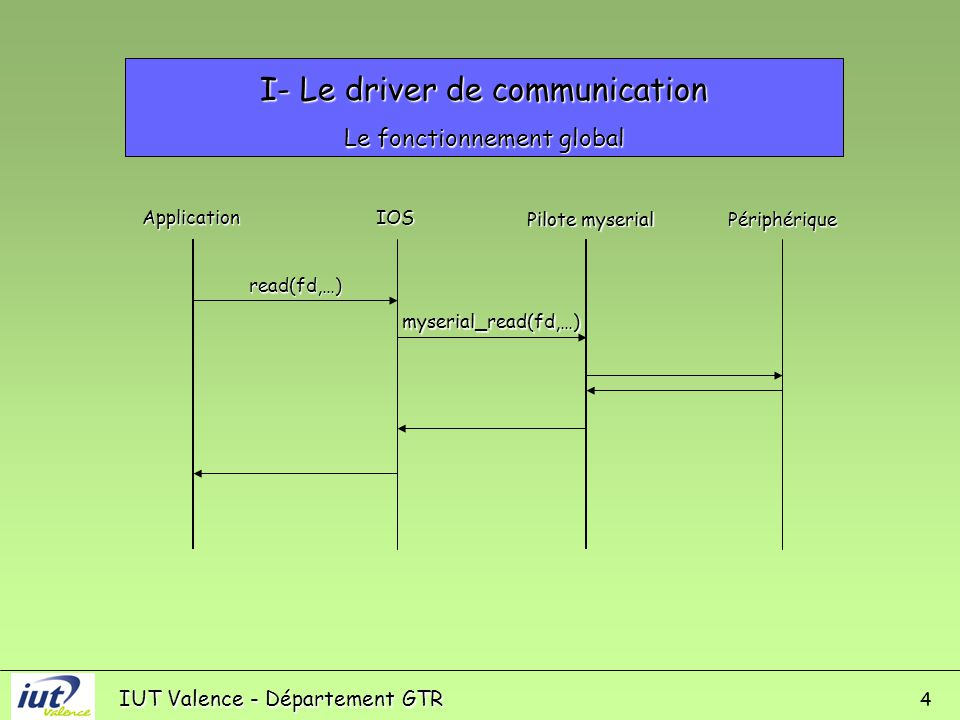 IUT Valence - Département GTR 4 I- Le driver de communication Le fonctionnement global ApplicationIOS Pilote myserial Périphérique read(fd,…) myserial_read(fd,…)