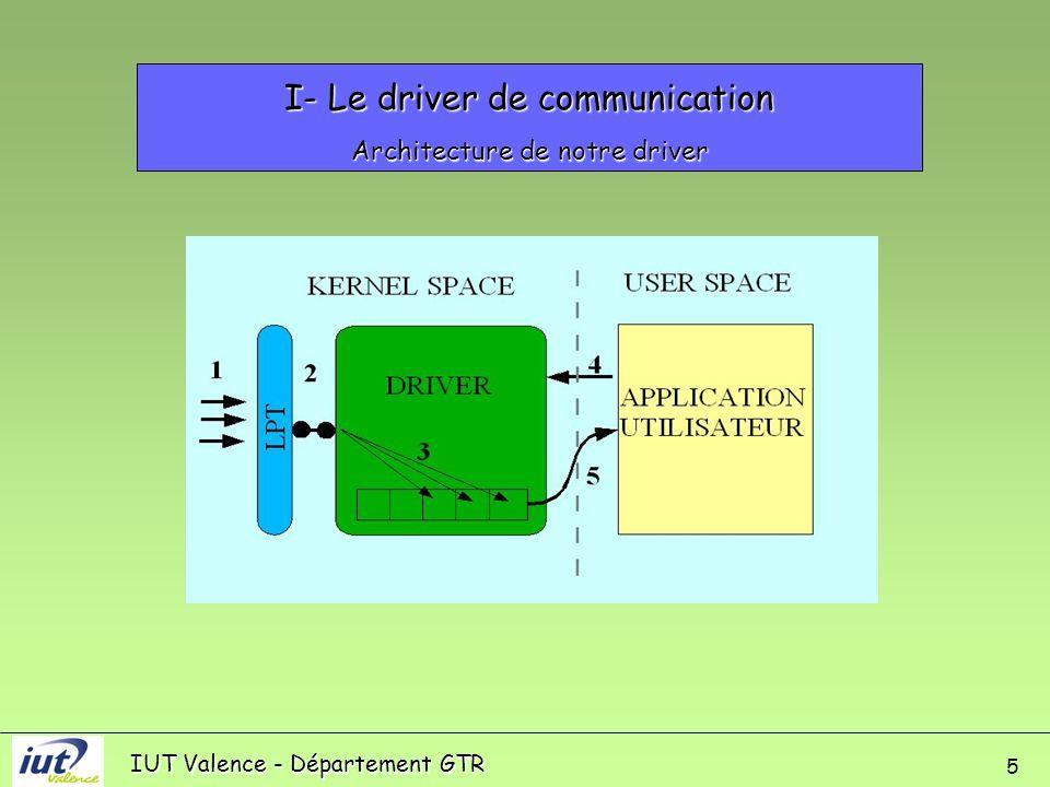 IUT Valence - Département GTR 5 I- Le driver de communication Architecture de notre driver