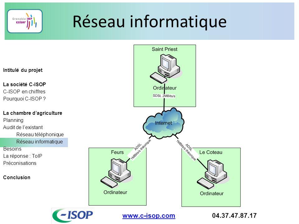 Réseau informatique www.c-isop.comwww.c-isop.com 04.37.47.87.17 Intitulé du projet La société C-ISOP C-ISOP en chiffres Pourquoi C-ISOP ? La chambre d