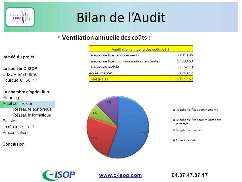 Bilan de l'Audit www.c-isop.comwww.c-isop.com 04.37.47.87.17 Intitulé du projet La société C-ISOP C-ISOP en chiffres Pourquoi C-ISOP ? La chambre d'ag