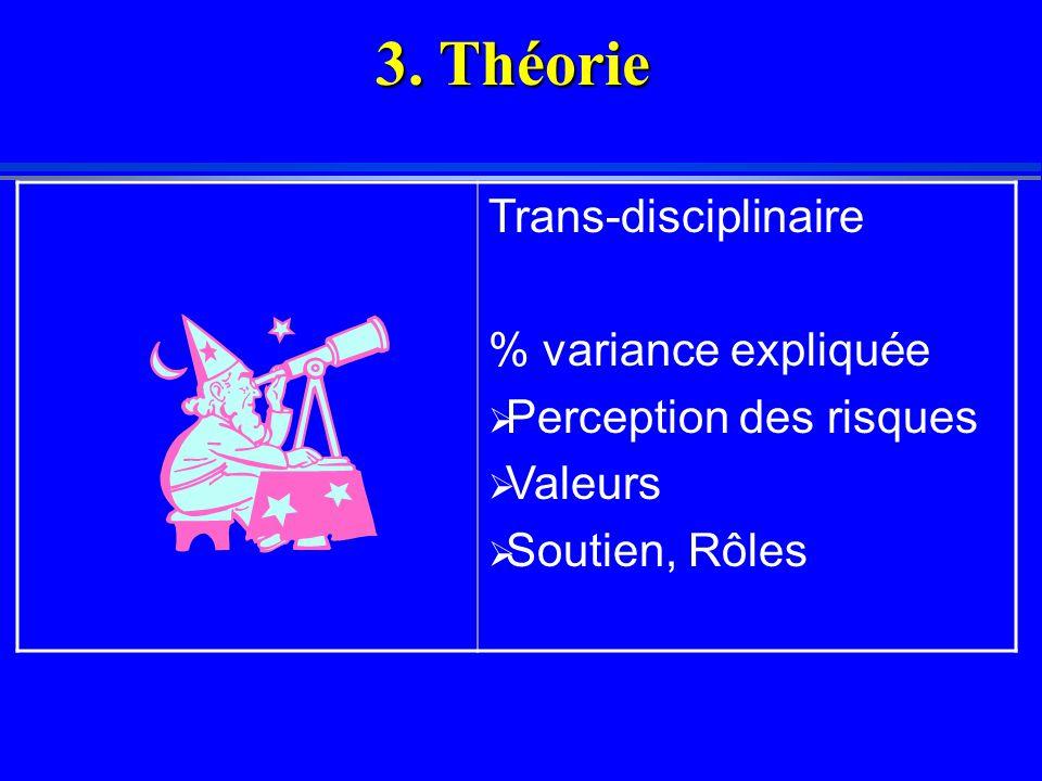 Trans-disciplinaire % variance expliquée  Perception des risques  Valeurs  Soutien, Rôles 3.