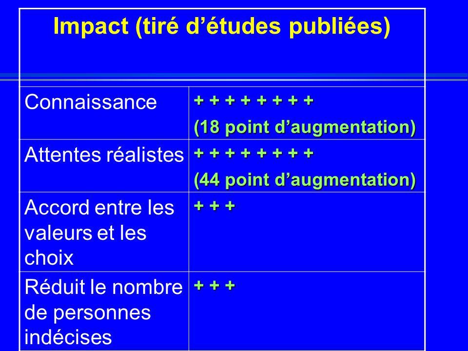 Impact (tiré d'études publiées) Connaissance + + + + + + + + (18 point d'augmentation) Attentes réalistes + + + + + + + + (44 point d'augmentation) Accord entre les valeurs et les choix + + + Réduit le nombre de personnes indécises + + +