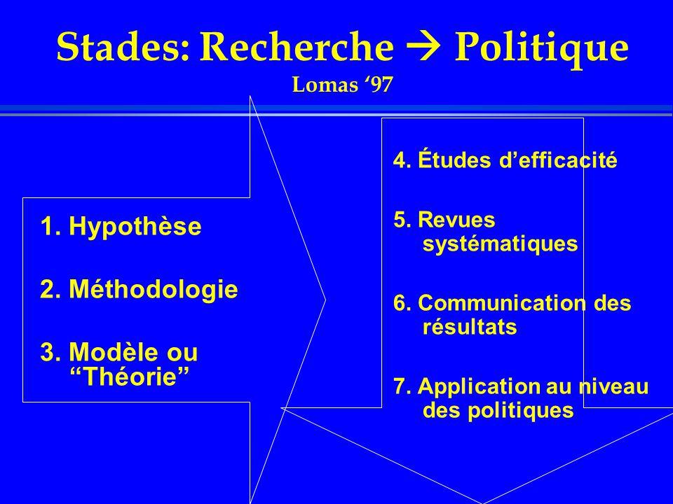 Stades: Recherche  Politique Lomas '97 1. Hypothèse 2.
