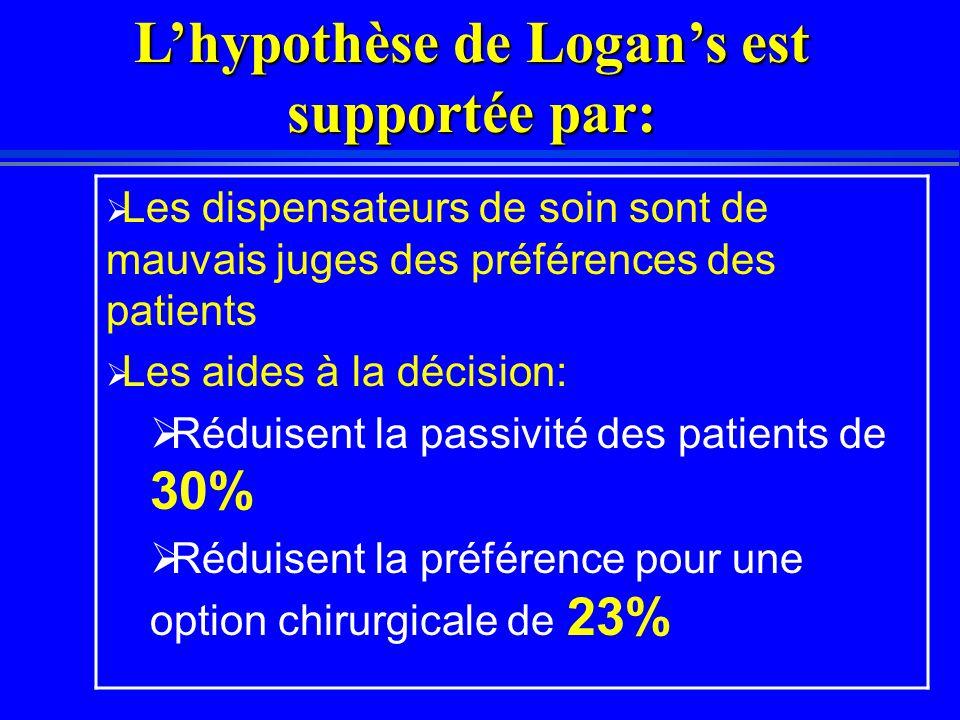  Les dispensateurs de soin sont de mauvais juges des préférences des patients  Les aides à la décision:  Réduisent la passivité des patients de 30%  Réduisent la préférence pour une option chirurgicale de 23% L'hypothèse de Logan's est supportée par: