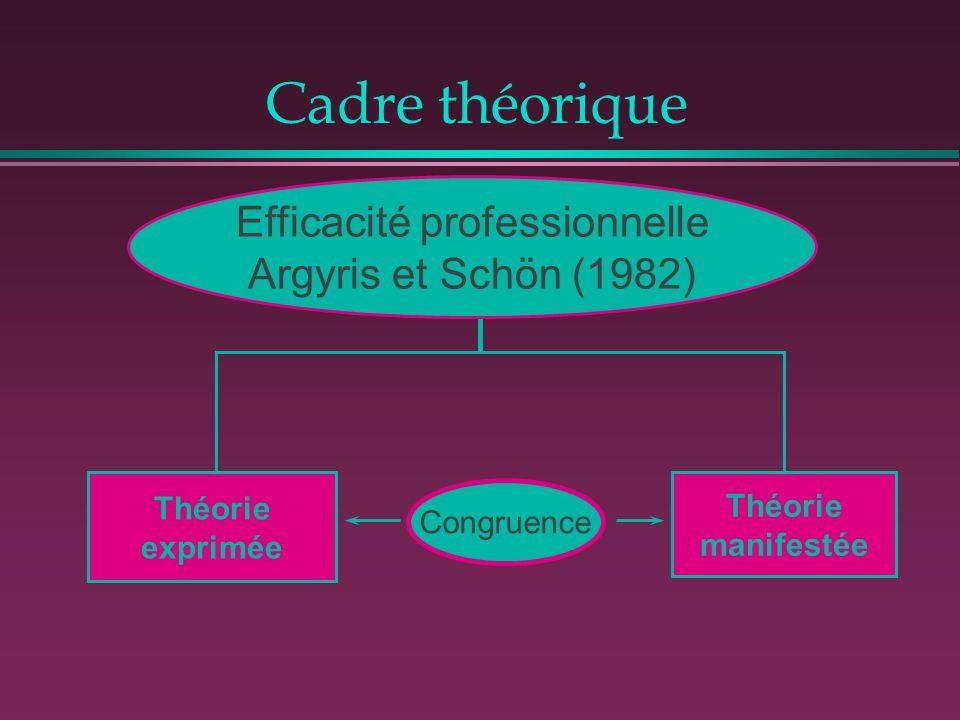 Cadre théorique Efficacité professionnelle Argyris et Schön (1982) Théorie exprimée Théorie manifestée Congruence