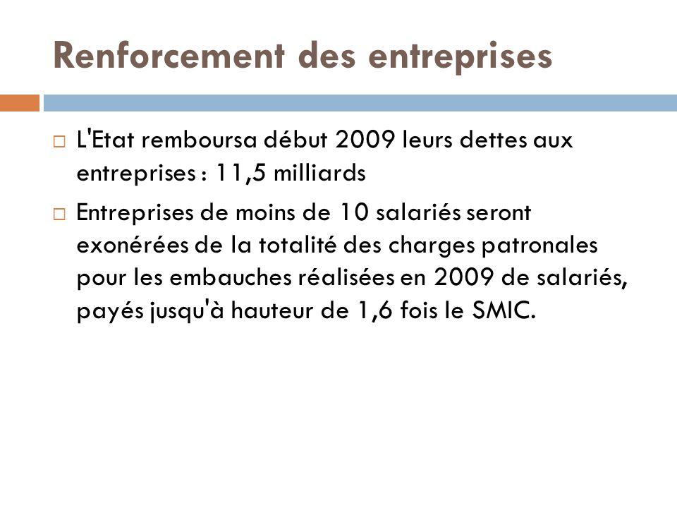 Renforcement des entreprises  L Etat remboursa début 2009 leurs dettes aux entreprises : 11,5 milliards  Entreprises de moins de 10 salariés seront exonérées de la totalité des charges patronales pour les embauches réalisées en 2009 de salariés, payés jusqu à hauteur de 1,6 fois le SMIC.