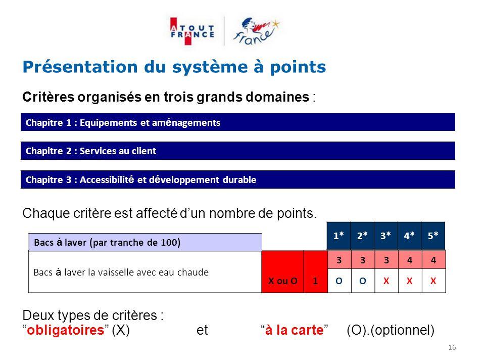 Présentation du système à points Critères organisés en trois grands domaines : Chaque critère est affecté d'un nombre de points. Deux types de critère