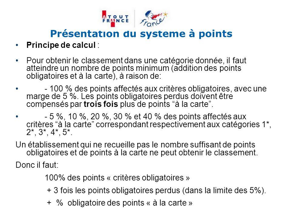 Présentation du système à points Principe de calcul : Pour obtenir le classement dans une catégorie donnée, il faut atteindre un nombre de points mini