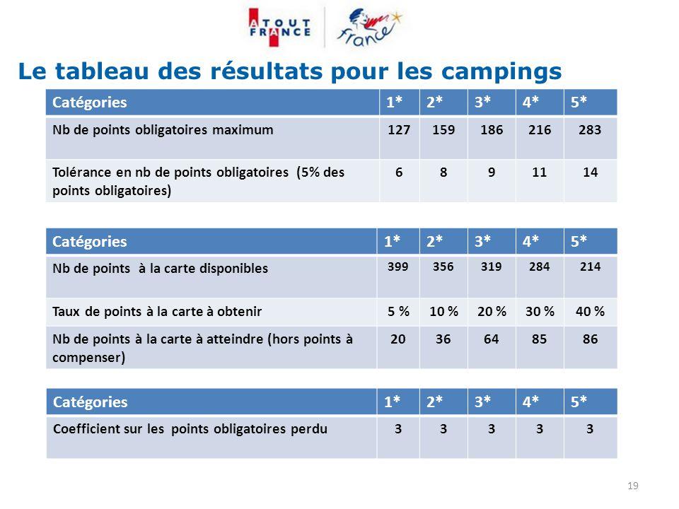 Le tableau des résultats pour les campings 19 Catégories1*2*3*4*5* Nb de points obligatoires maximum127159186216283 Tolérance en nb de points obligato