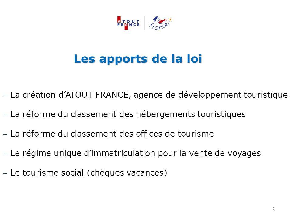 Les apports de la loi  La création d'ATOUT FRANCE, agence de développement touristique  La réforme du classement des hébergements touristiques  La