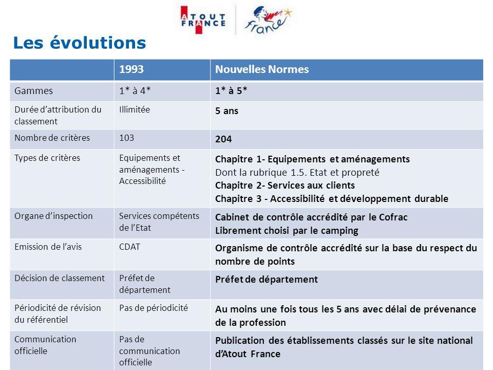 Les évolutions 20 Mise à jour le 22/03/2010 1993Nouvelles Normes Gammes1* à 4*1* à 5* Durée d'attribution du classement Illimitée 5 ans Nombre de crit
