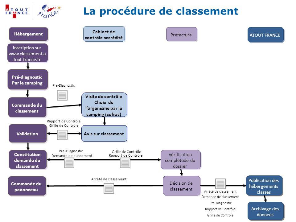 8 La procédure de classement Inscription sur www.classement.a tout-france.fr Pré-diagnostic Par le camping Pré-diagnostic Par le camping Commande du c