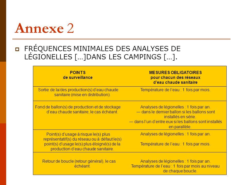 Annexe 2  FRÉQUENCES MINIMALES DES ANALYSES DE LÉGIONELLES […]DANS LES CAMPINGS […].