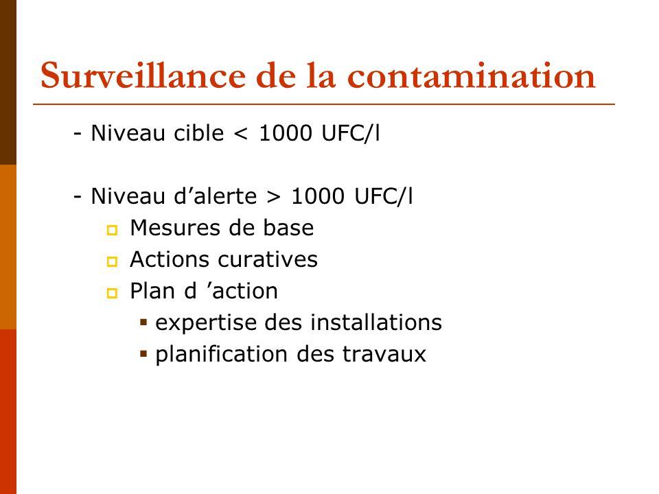 Surveillance de la contamination - Niveau cible < 1000 UFC/l - Niveau d'alerte > 1000 UFC/l  Mesures de base  Actions curatives  Plan d 'action  expertise des installations  planification des travaux