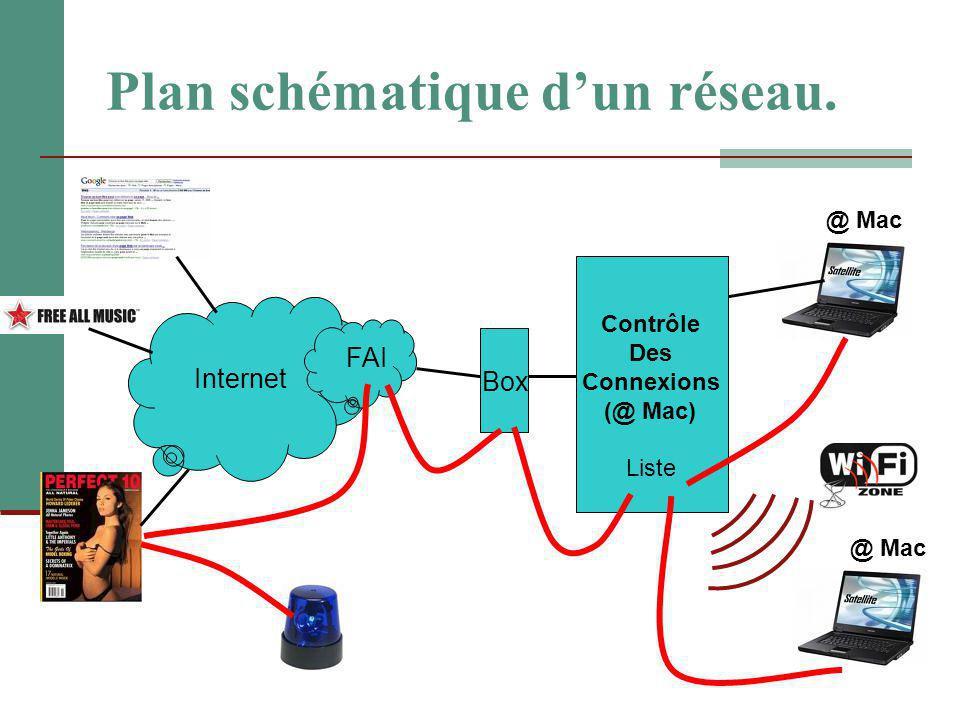 Plan schématique d'un réseau. Box Internet FAI Contrôle Des Connexions (@ Mac) @ Mac Liste