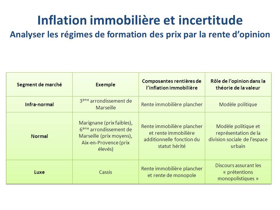 Inflation immobilière et incertitude Analyser les régimes de formation des prix par la rente d'opinion