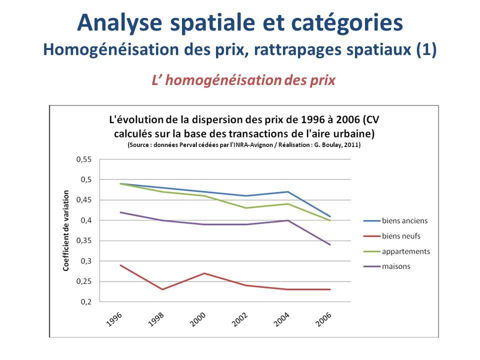 Analyse spatiale et catégories Homogénéisation des prix, rattrapages spatiaux (1) L' homogénéisation des prix