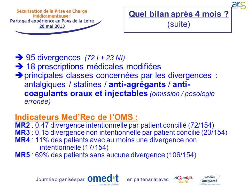 Sécurisation de la Prise en Charge Médicamenteuse : Partage d'expérience en Pays de la Loire 28 mai 2013 Journée organisée par en partenariat avec Quel bilan après 4 mois .