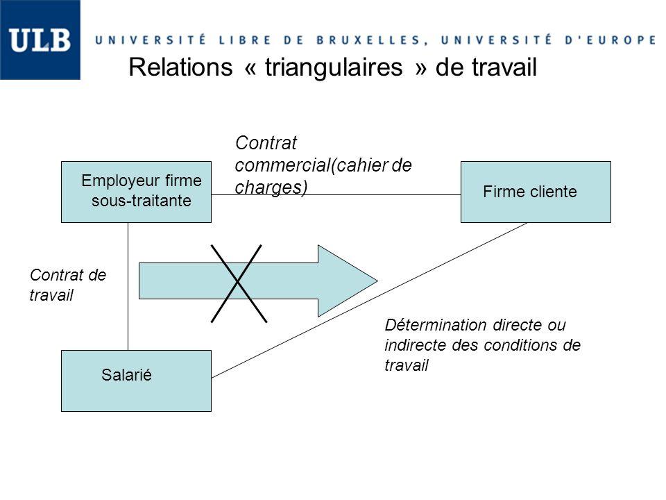 Relations « triangulaires » de travail Firme cliente Employeur firme sous-traitante Salarié Contrat commercial(cahier de charges) Contrat de travail D